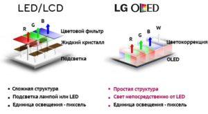 Что значит LED