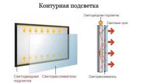 Для повышения равномерности между экраном и диодами размещают светорассеиватель