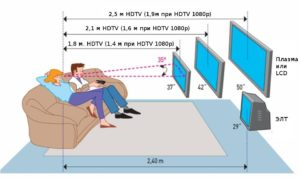 Оптимальная дистанция для просмотра фильмов на ТВ с диагональю 50 дюймов составляет 3,7-5 м