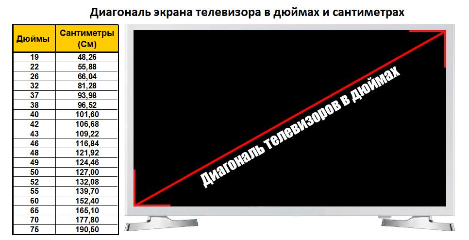 Выбирая телевизор, следует опираться только на размеры экрана