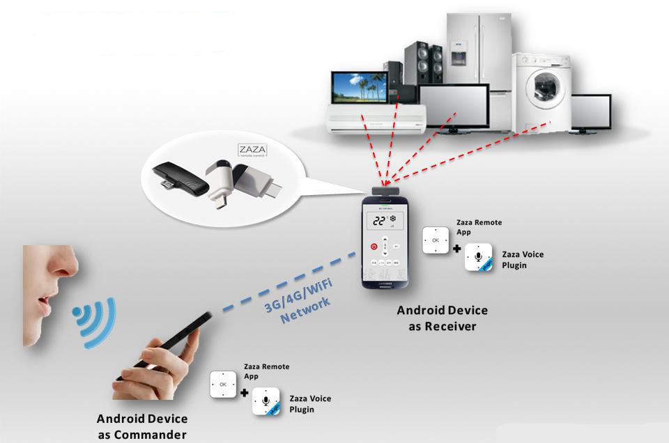 ZaZa Remote