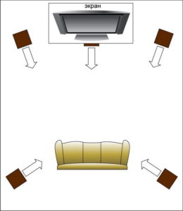 Подбирая акустику к телевизору учитывают размер помещения где он стоит