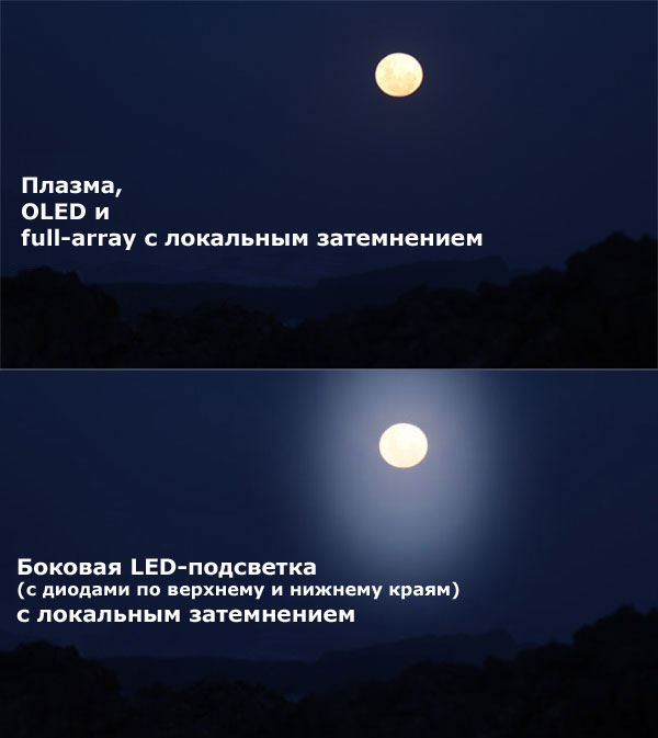 двухсторонняя подсветка сверху и снизу