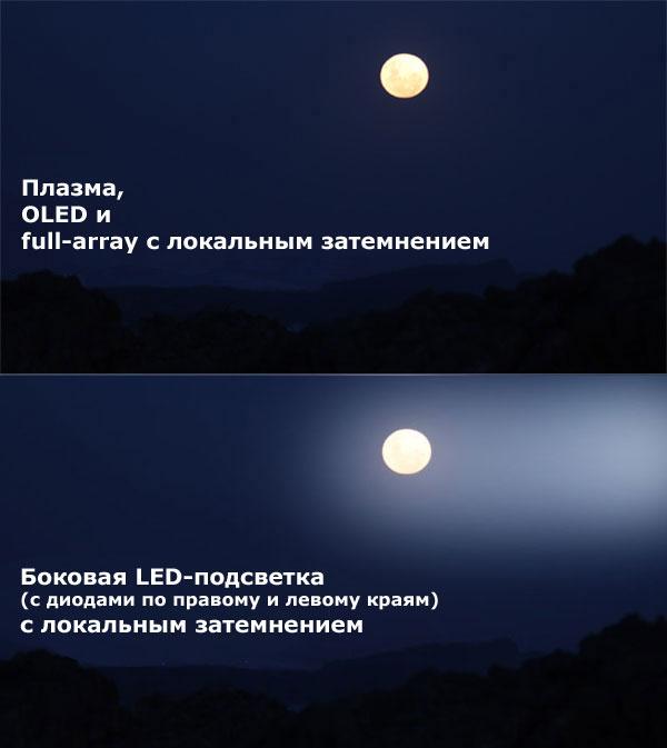 двухсторонняя подсветка слева и справа