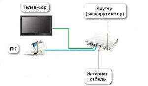 Схема подключения LAN